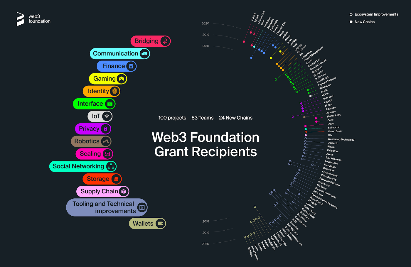 The recipients of the Web3 Foundation's grants scheme.