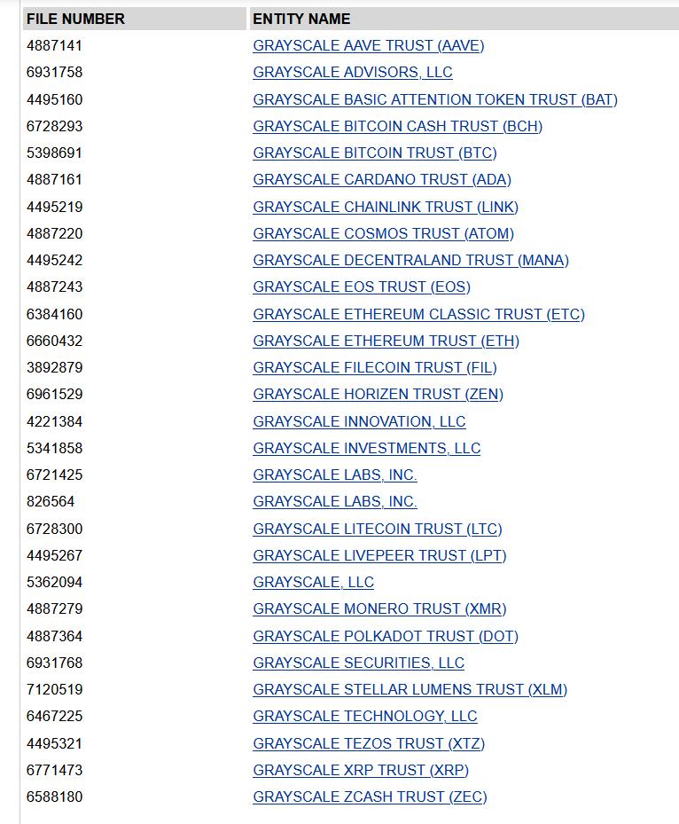 List of Grayscale trust filings
