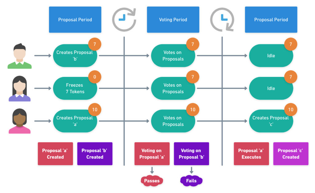 How the BaseDAO governance process works