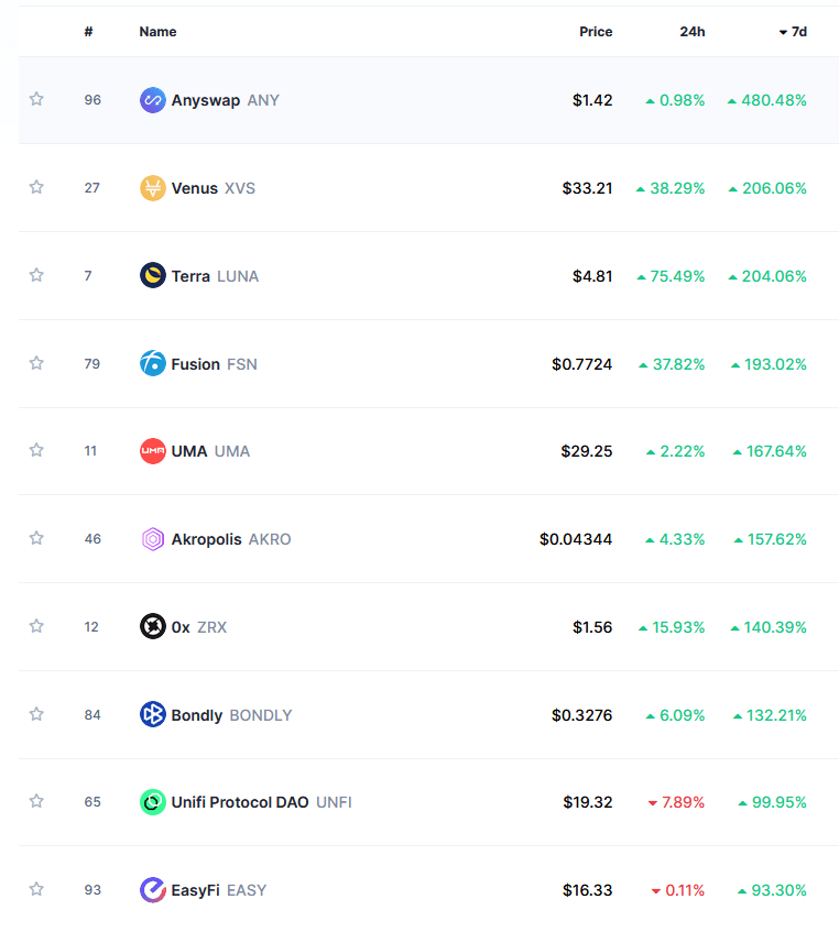 Top ten DeFi gainers over the last seven days