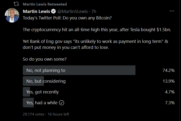 Bitcoin poll by Martin Lewis