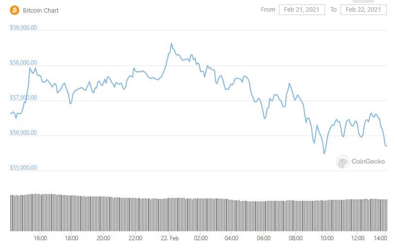 Bitcoin's price chart