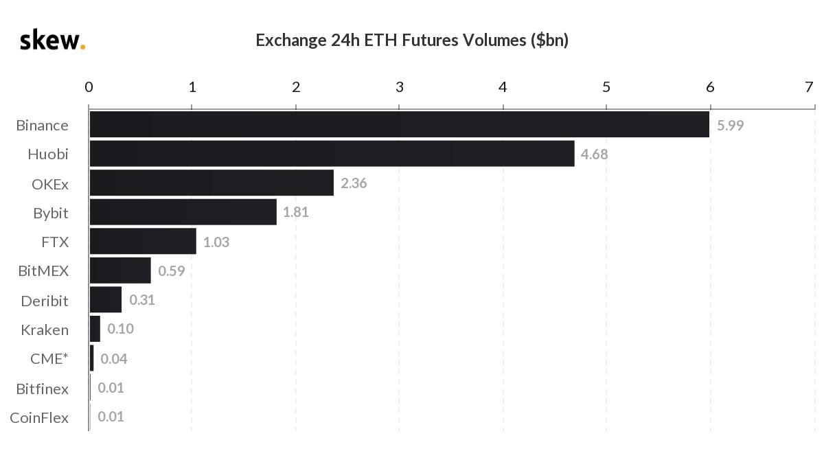 Ethereum futures trading volumes on different exchanges