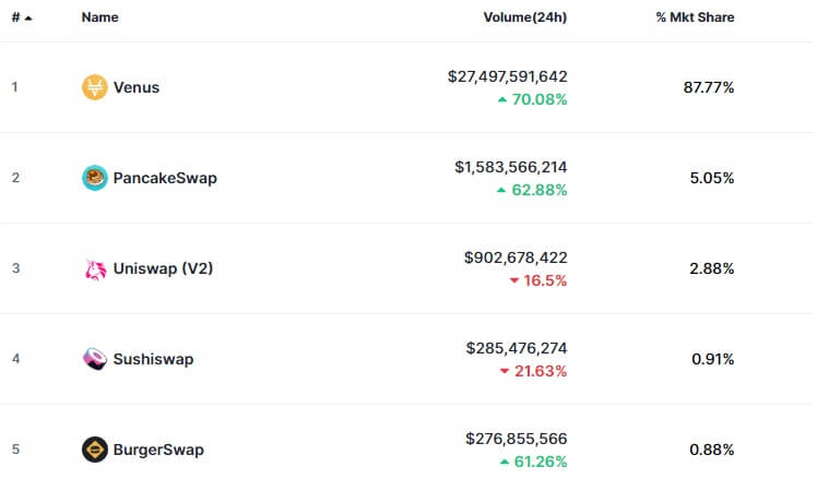 The top 5 DEXs by trading volume
