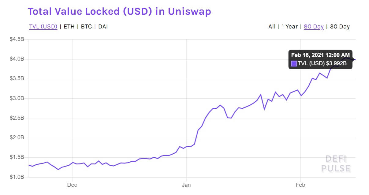 The total value locked in Uniswap