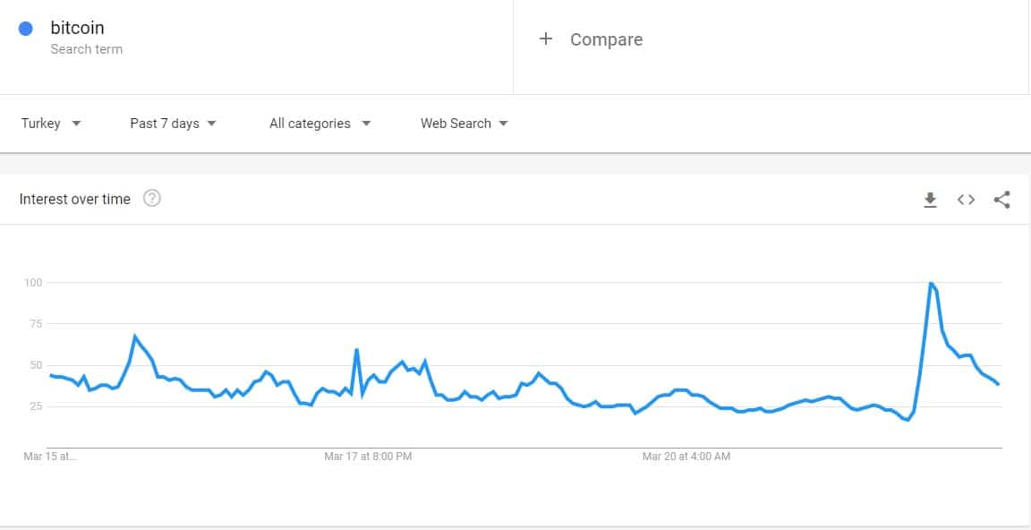 Google trends search data Bitcoin