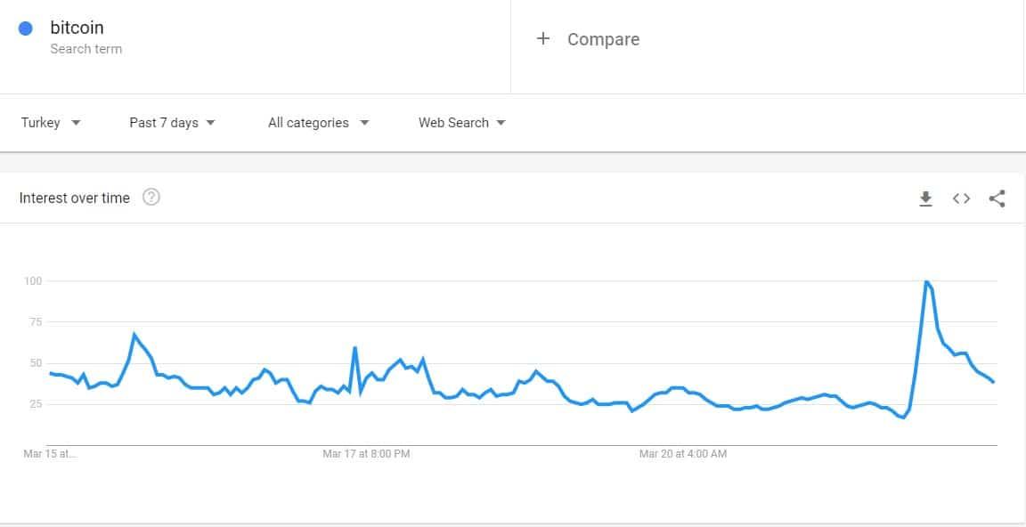 Google trends search data Bitcoin