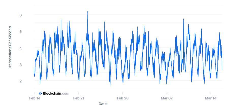 Bitcoin TPS data