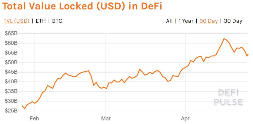 The total value locked in DeFi currently amounts to $53 billion