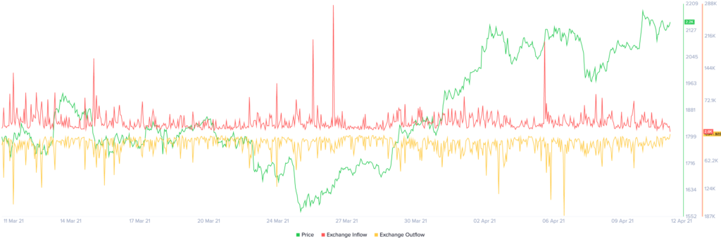 Exchange Inflow and Outflow by Santiment