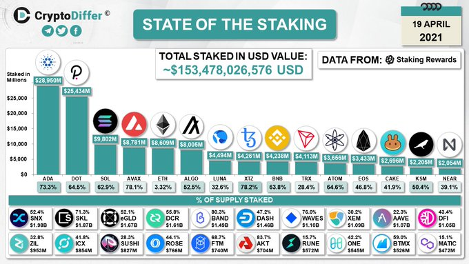 Cardano leds the pack as most staked platform