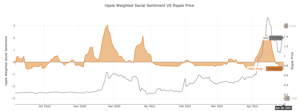 XRP Weighted Social Sentiment by Santiment