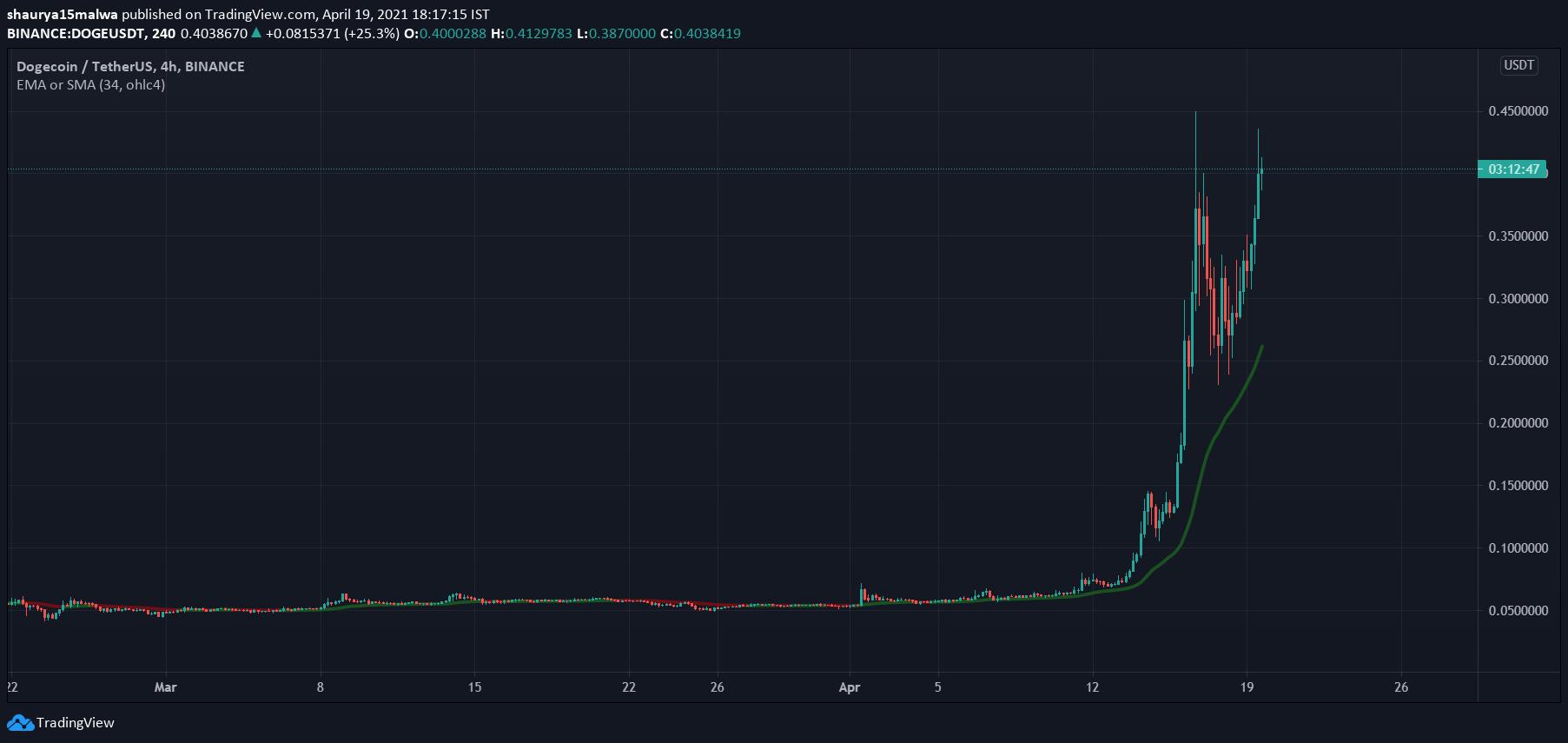 bitcoin cme piețele)