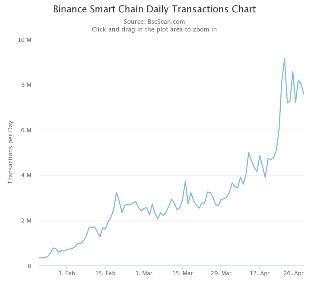 Binance Smart Chain Daily Transaction by BscScan