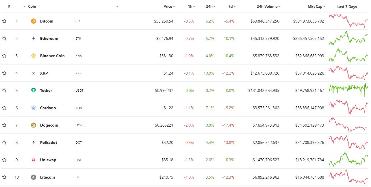 The crypto market is growing again