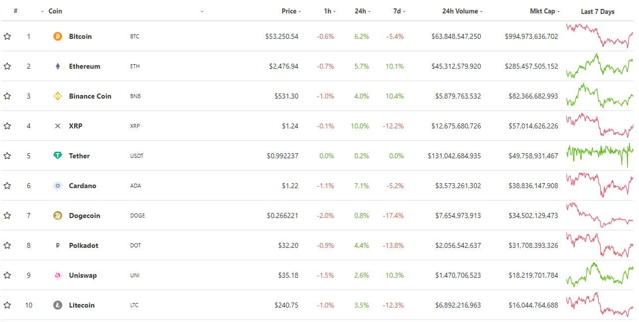 piața de capital btc