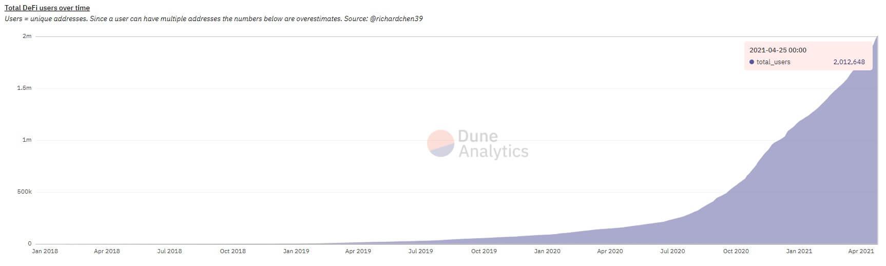 The DeFi ecosystem exceeds 2 million unique addresses