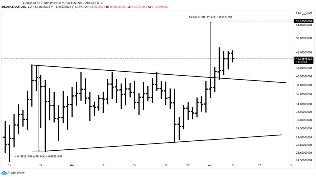 Polkadot US dollar price chart