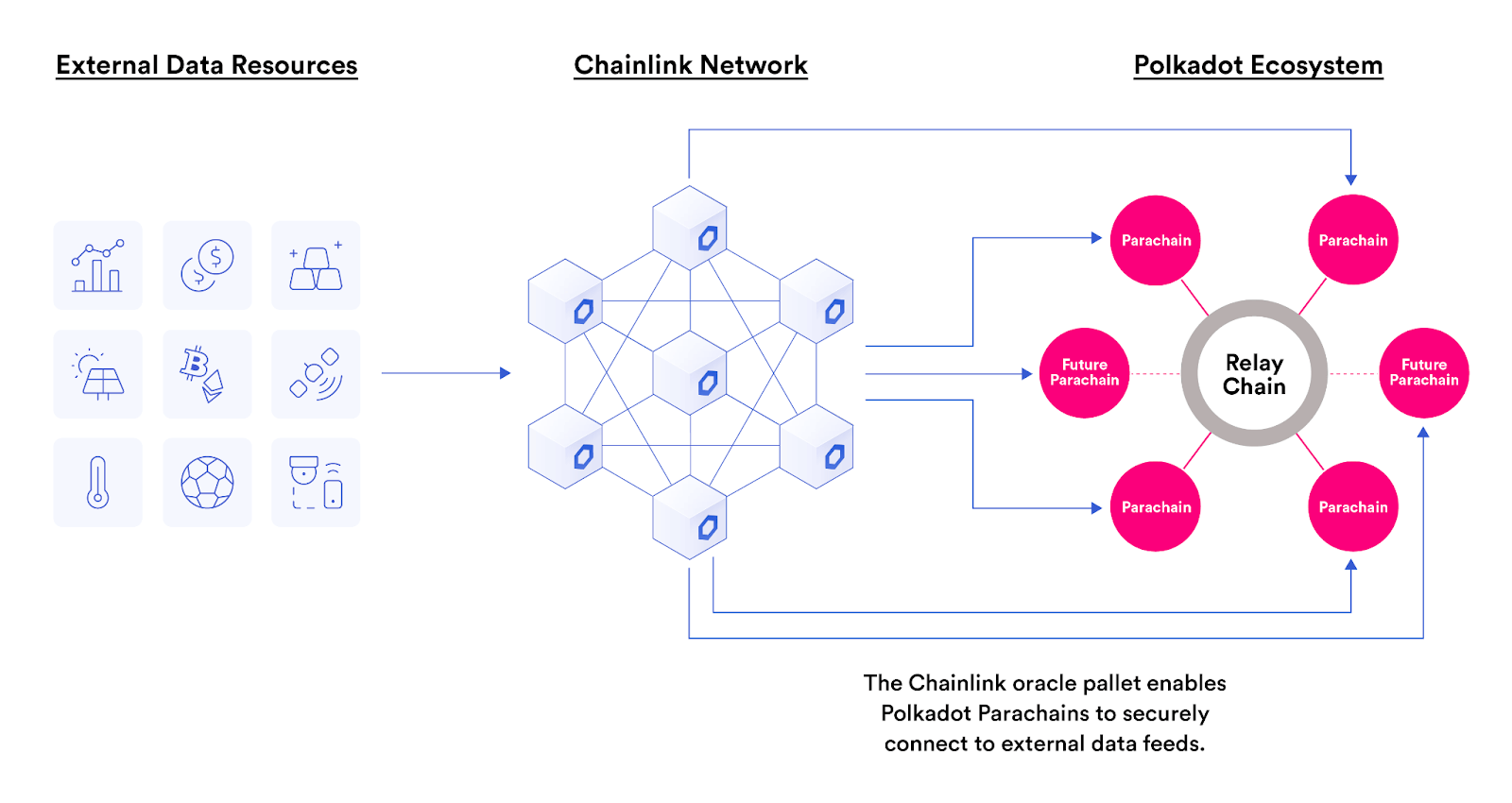 Chainlink's price oracles