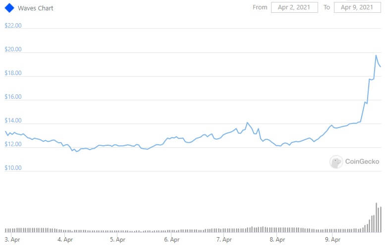 WAVES reached a new all-time high