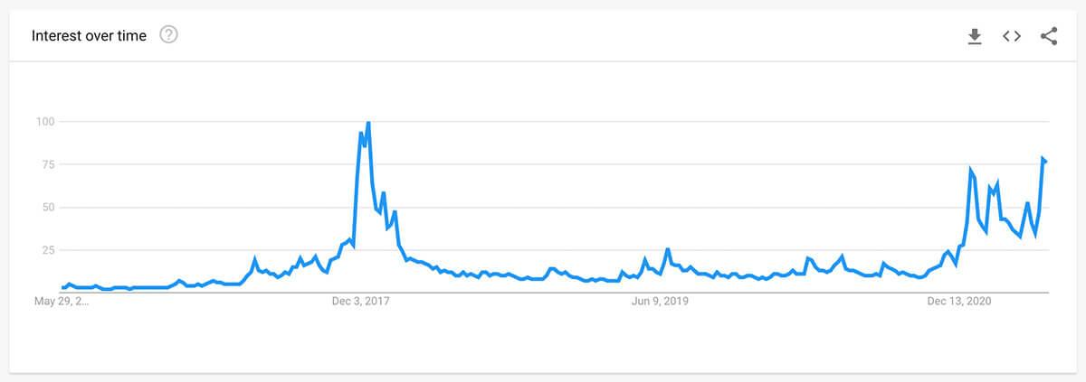 bitcoin search interest