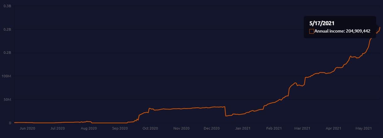 Ethereum poster child MakerDAO's annual revenue breaks above $200 million