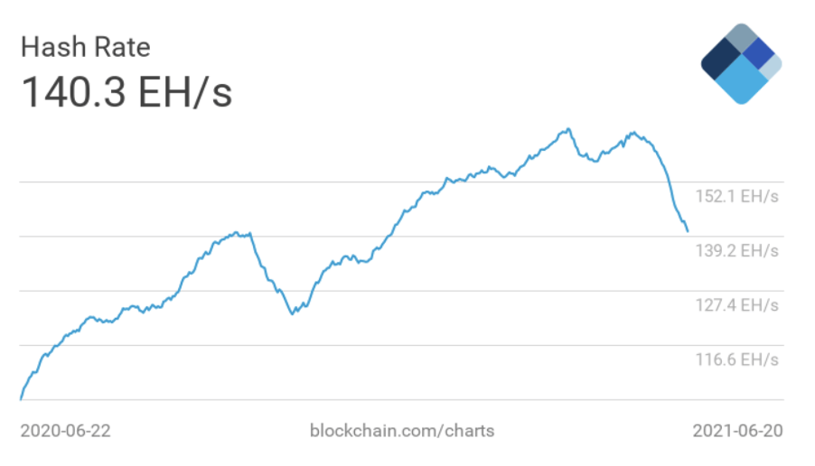 Ethereum, BNB, XRP see big drops as Bitcoin hashrate falls. What's next?