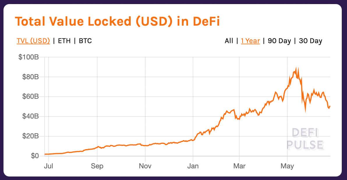 TVL của DeFi (tổng giá trị bị khóa) có giá trị ATH là 86,2 tỷ đô la vào ngày 12 tháng 5 năm 2021. Nguồn: DeFiPulse.com