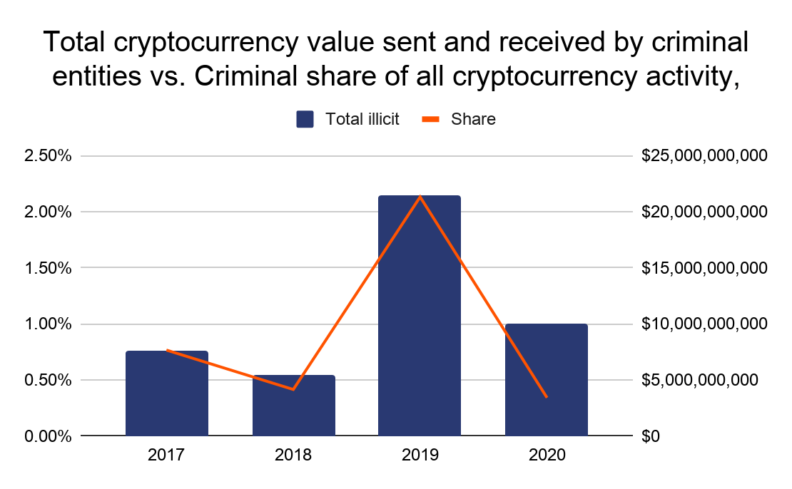 Cryptocurrency crime fell in 2020