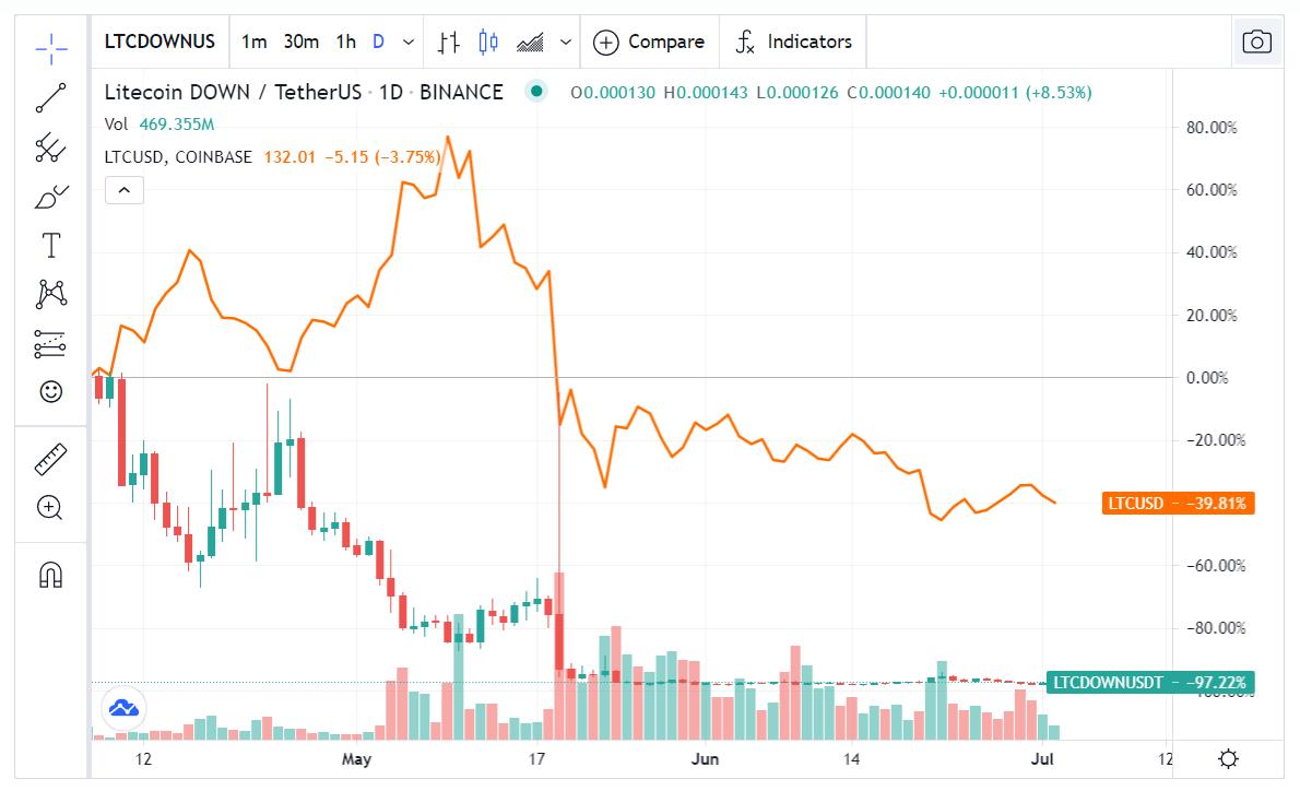 Binance LTCDOWN chart