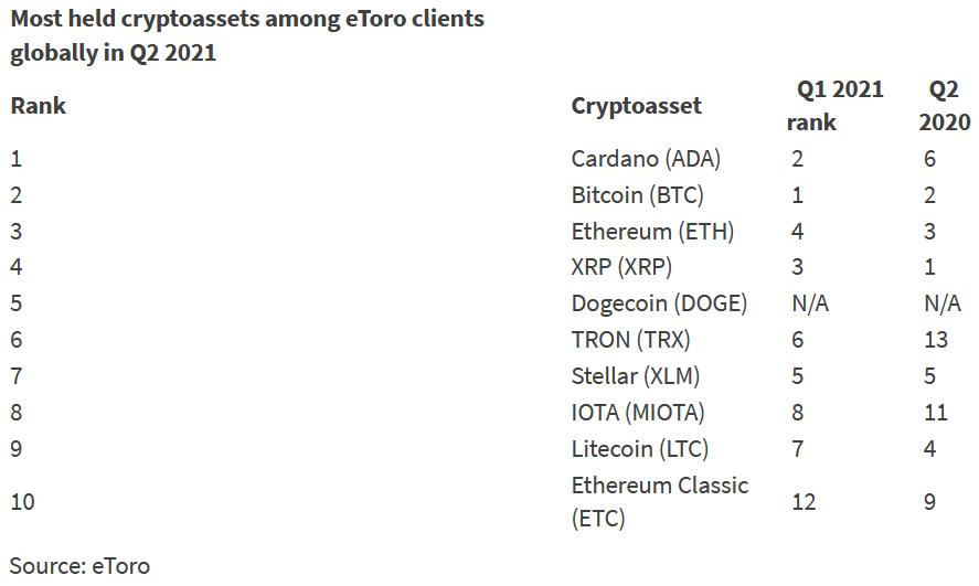 Crypto assets held ranking on eToro