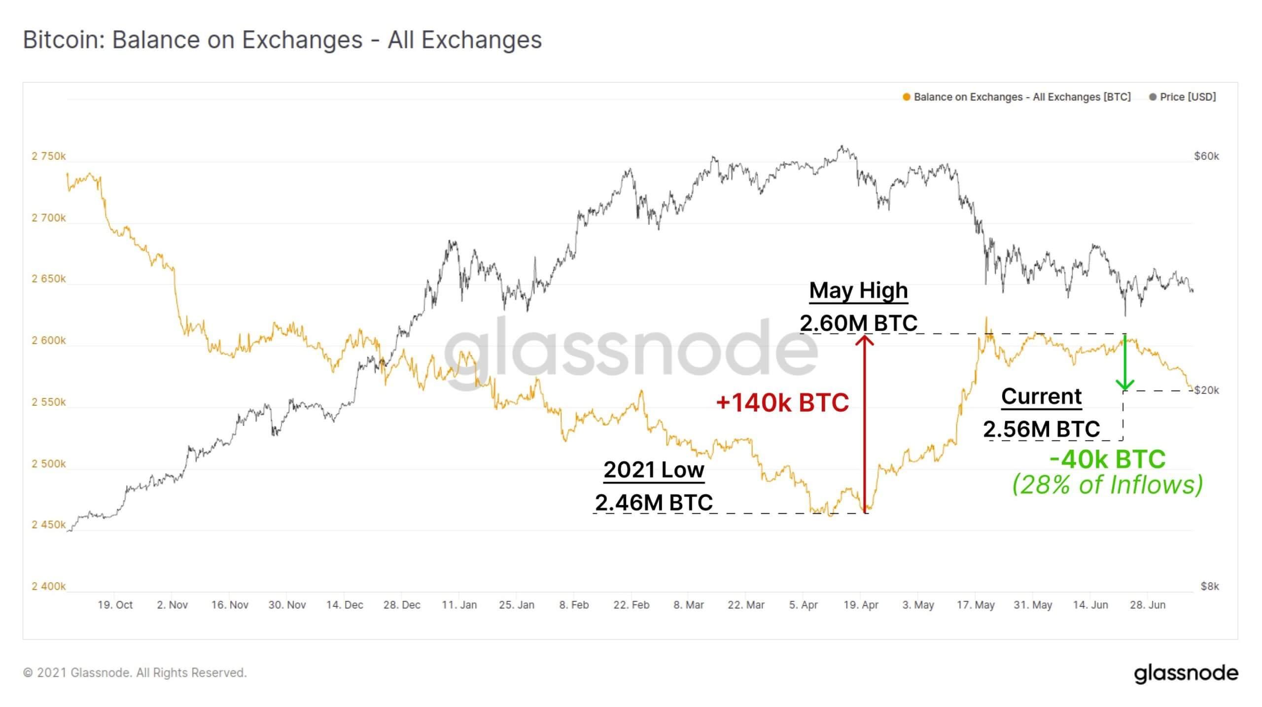 Bitcoin exchange flows