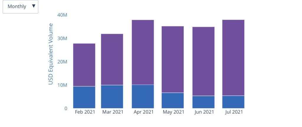 BTC, ETH peer-to-peer volumes in Nigeria continue surging