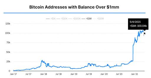 Bitcoin addresses over $1 million