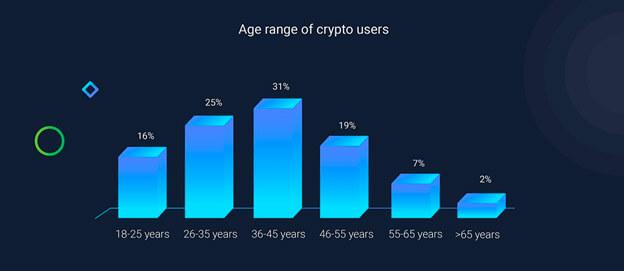 Age range of crypto users