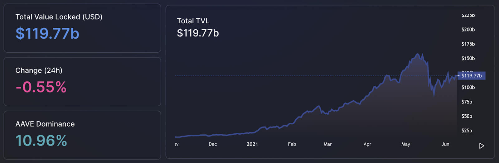 Total Value Locked in DeFi (Source: DeFi Llama)