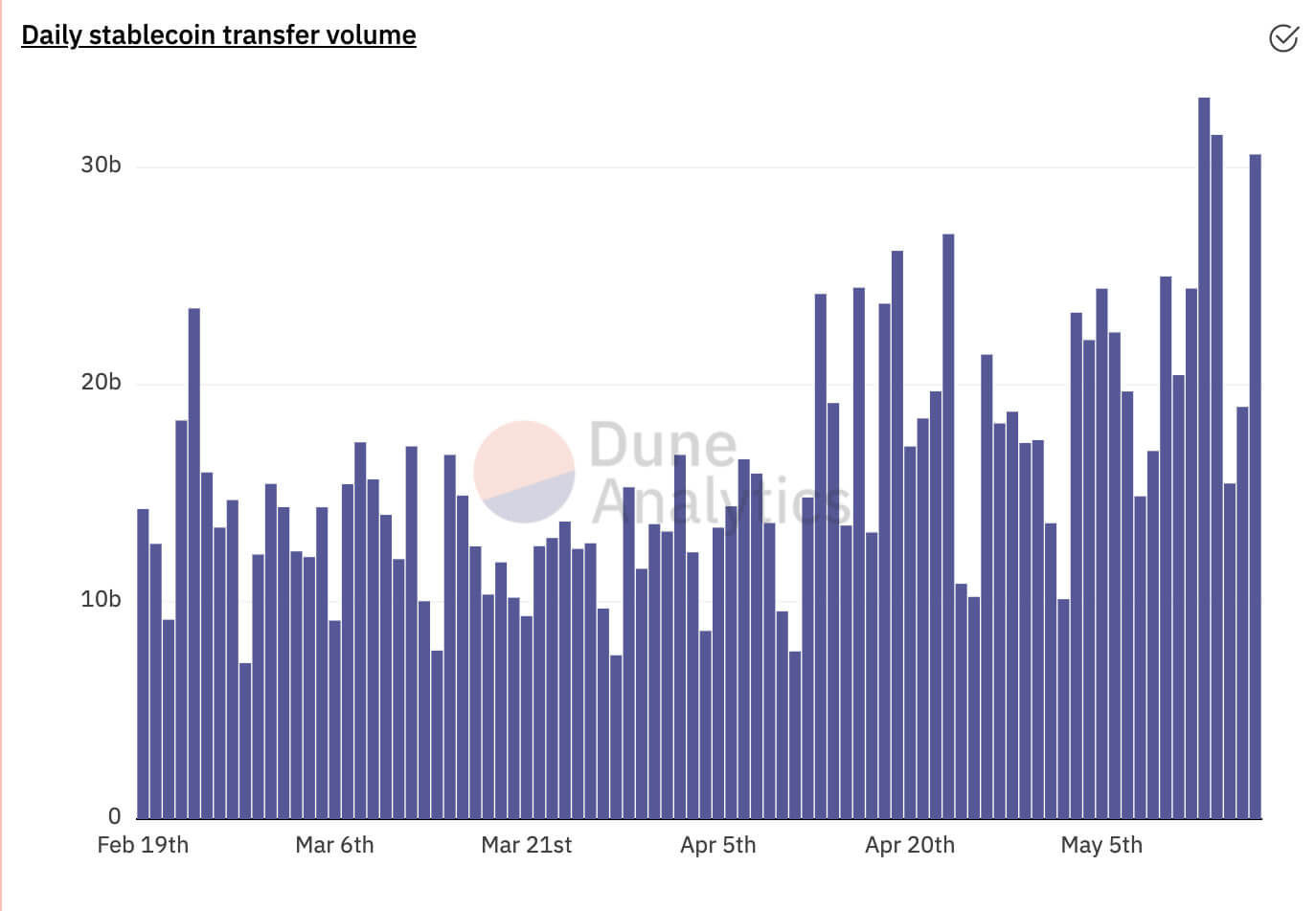 Daily Stablecoin Transfer Volume (Source: Dune Analytics)