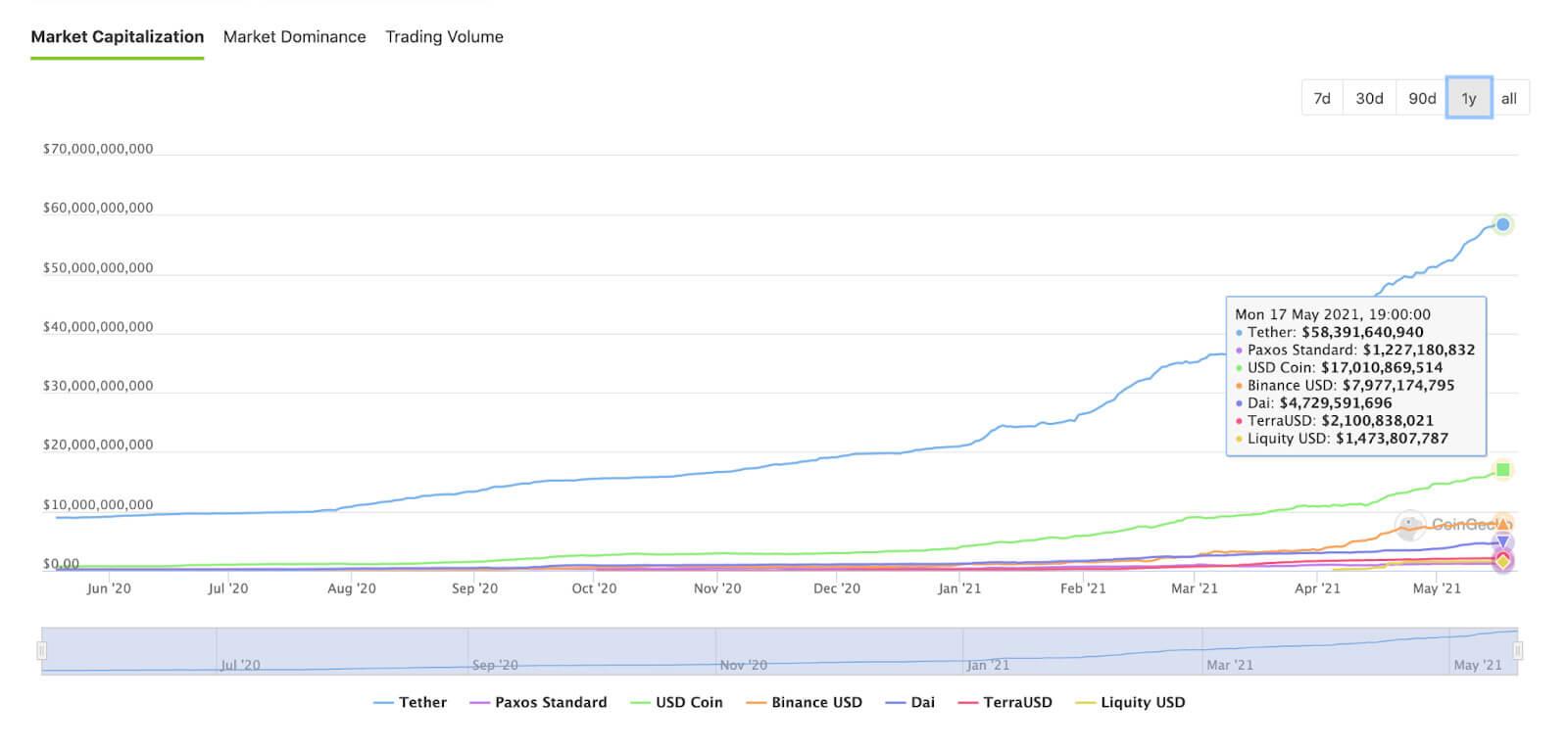 Major Stablecoins by Marketcap (Source: Coingecko)