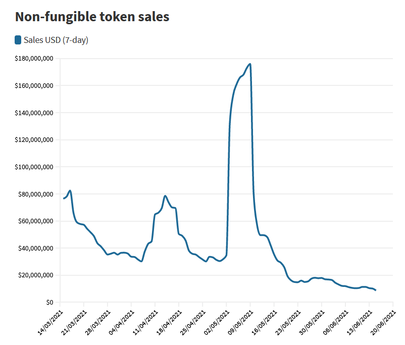 Sales of NFTs