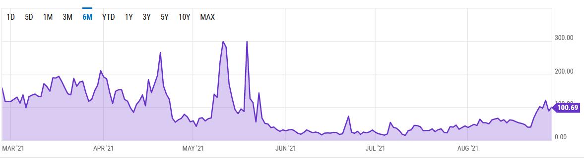 Ethereum gas prices