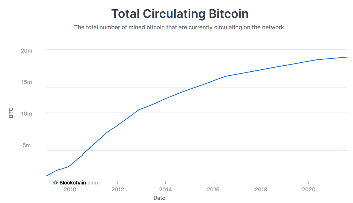 Bitcoin issuance