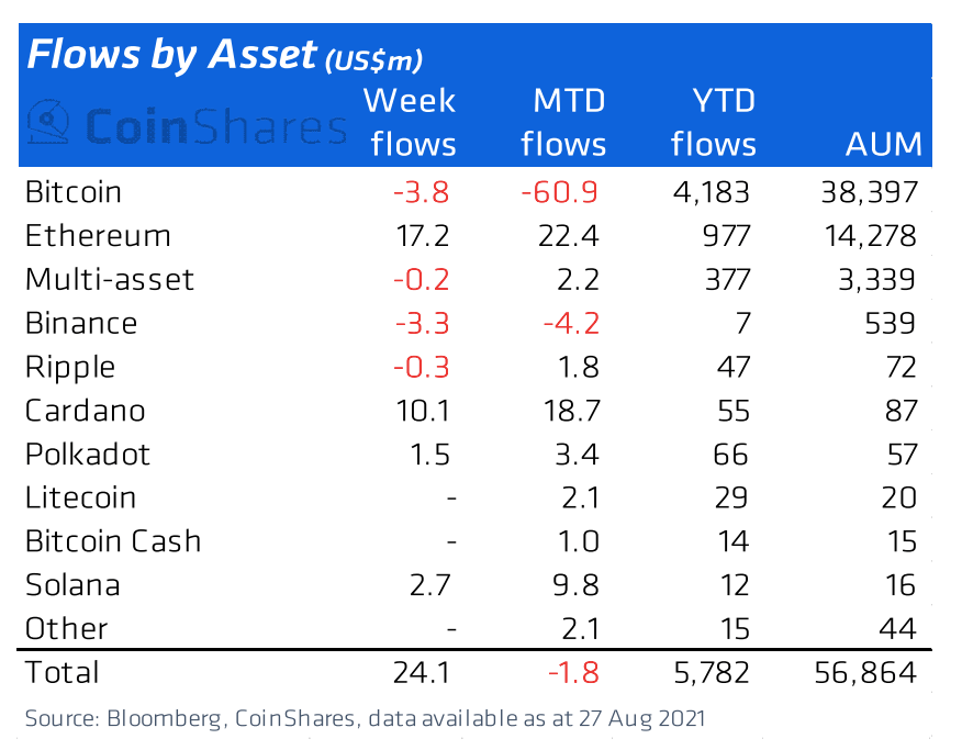 Last week saw highest Cardano (ADA) inflows, while BTC outflows continue