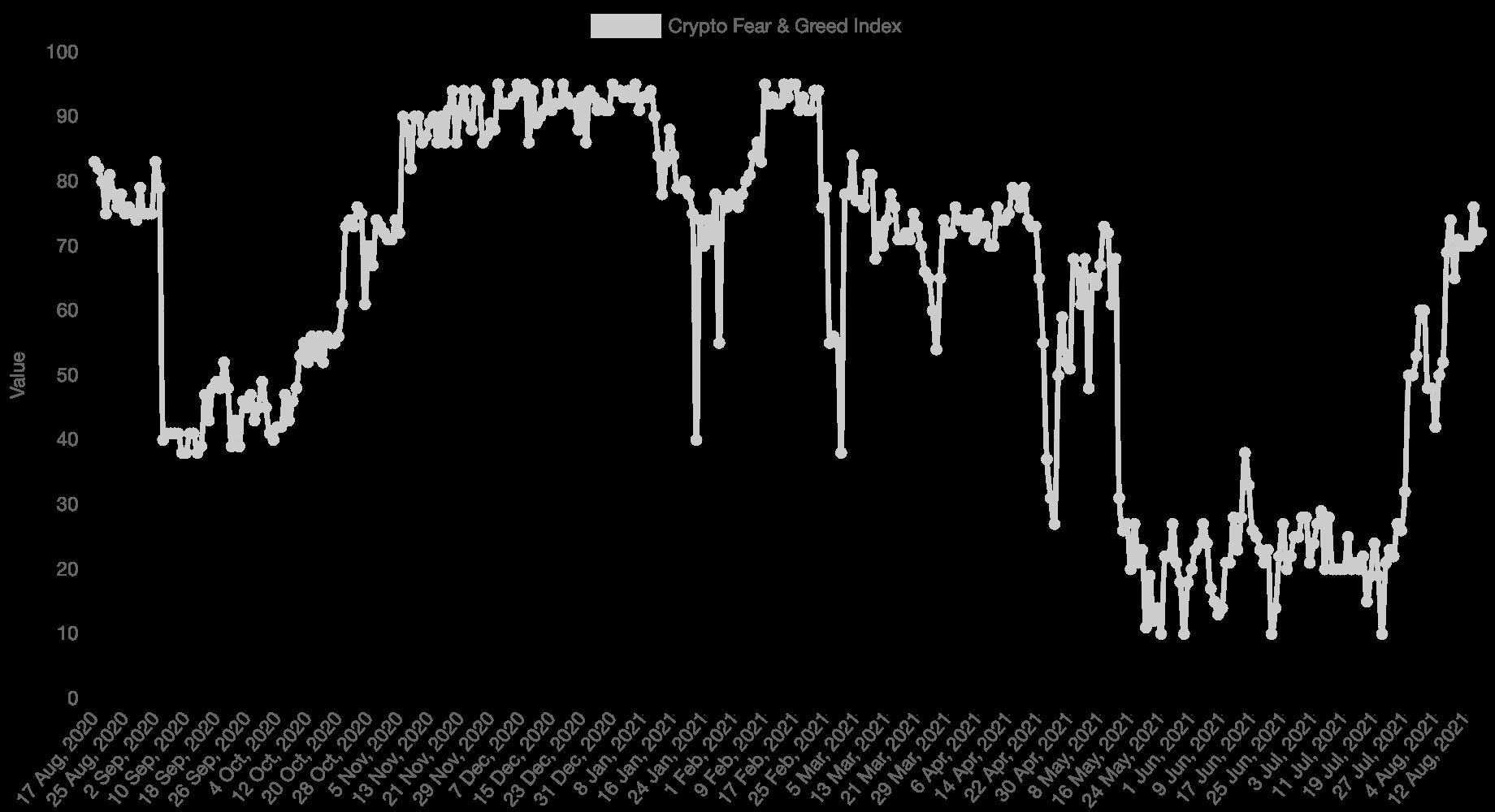 indice avidità bitcoin