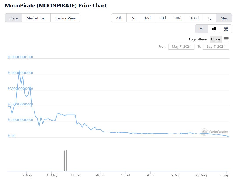 MoonPirate YTD chart