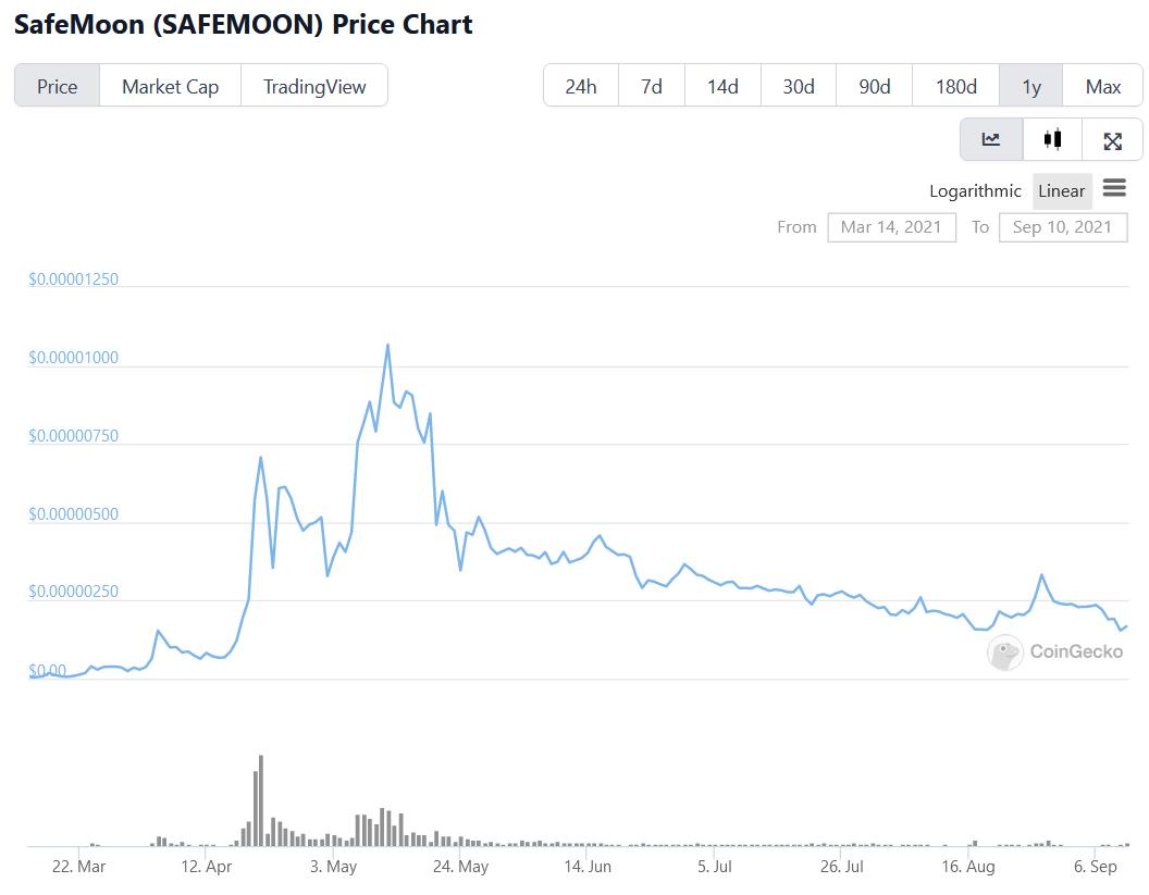 SafeMoon YTD chart