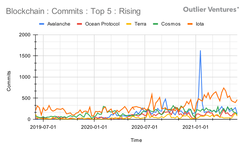 Commit trends