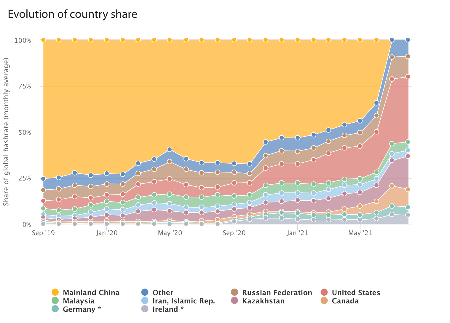 crypto evolution of country share