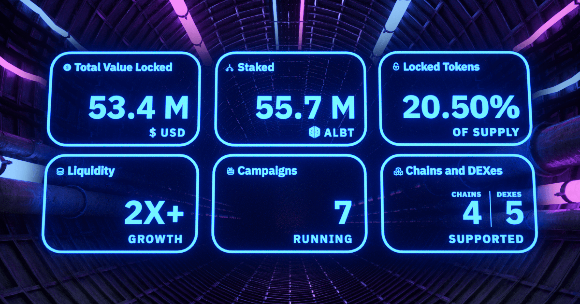 Key statistics for AllianceBlock's own liquidity mining and staking campaigns