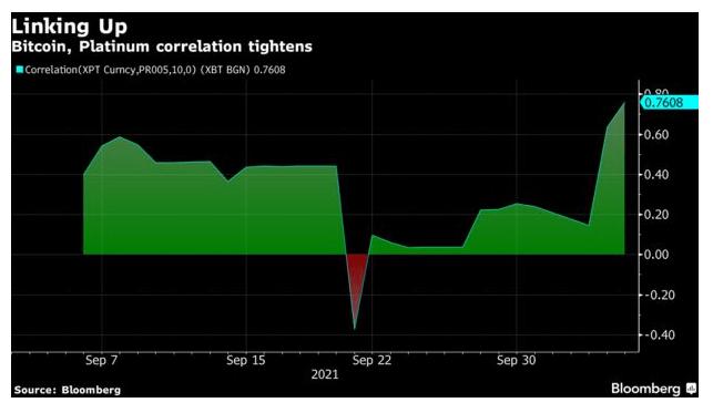 Bitcoin correlation with platinum