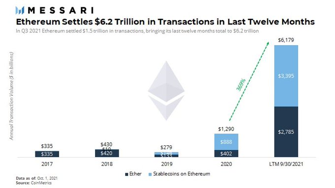 Ethereum transactions up over 300%